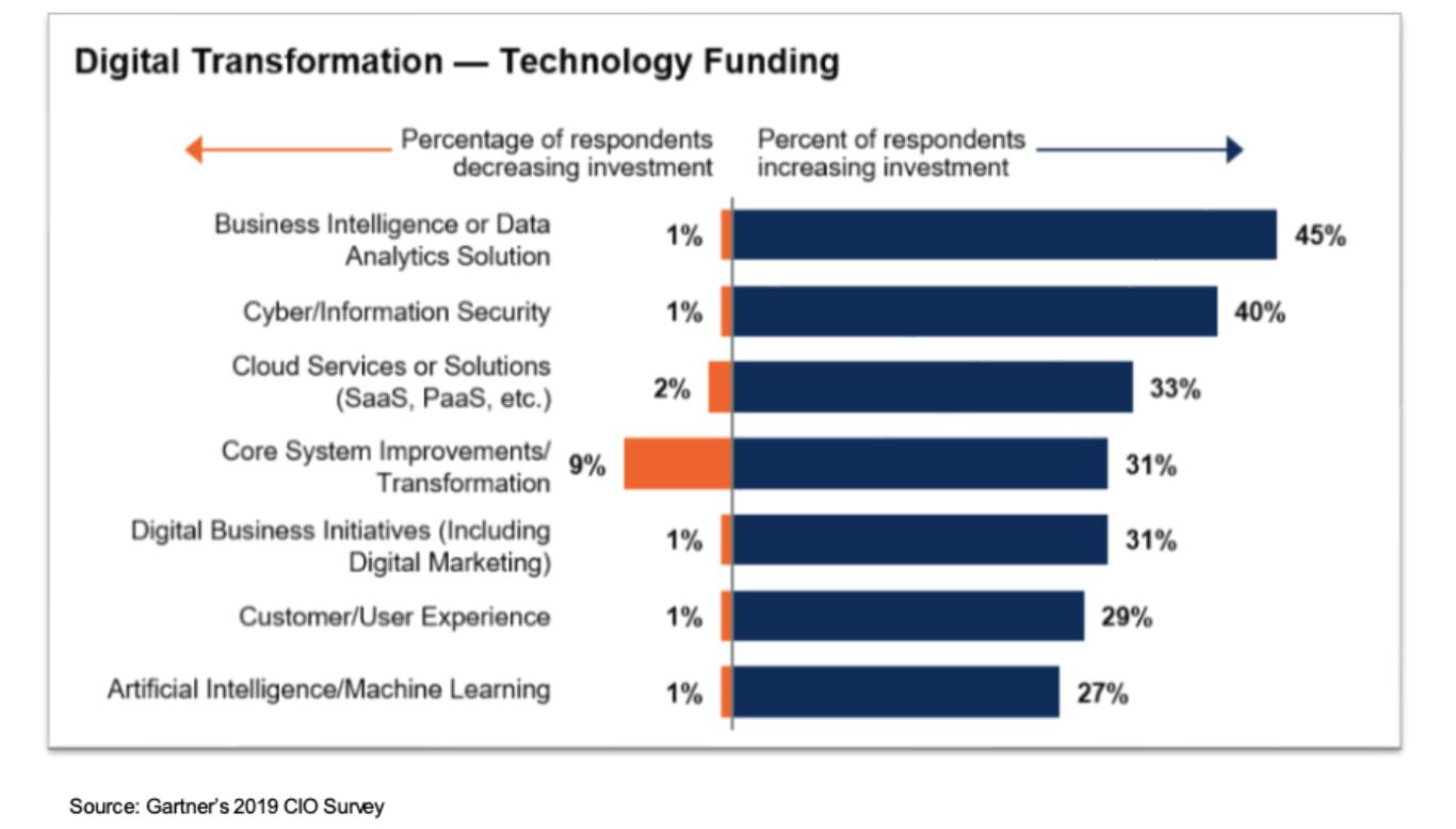Data Decentralization, Gartner CISO Survey